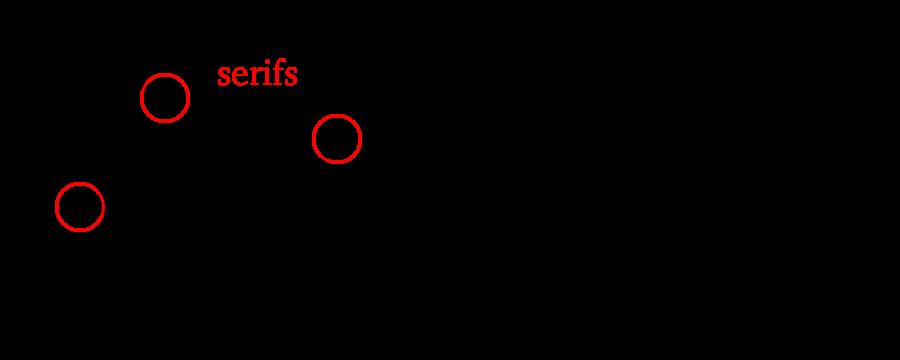 A fonte ideal para seu livro -  Tipografias Serif e Sans Serif